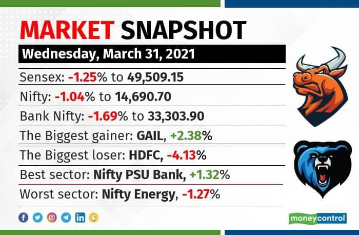 market snapshot 3103