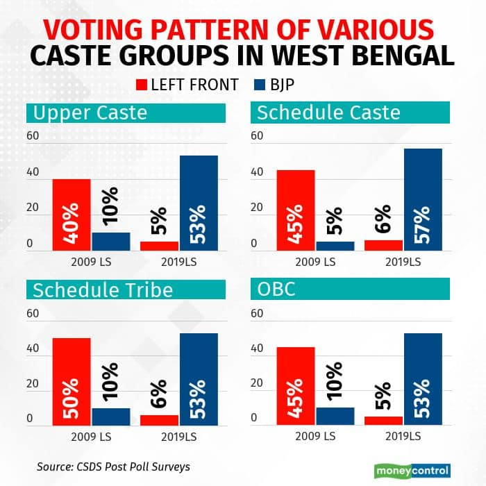 voting-pattern-in-west-bengal