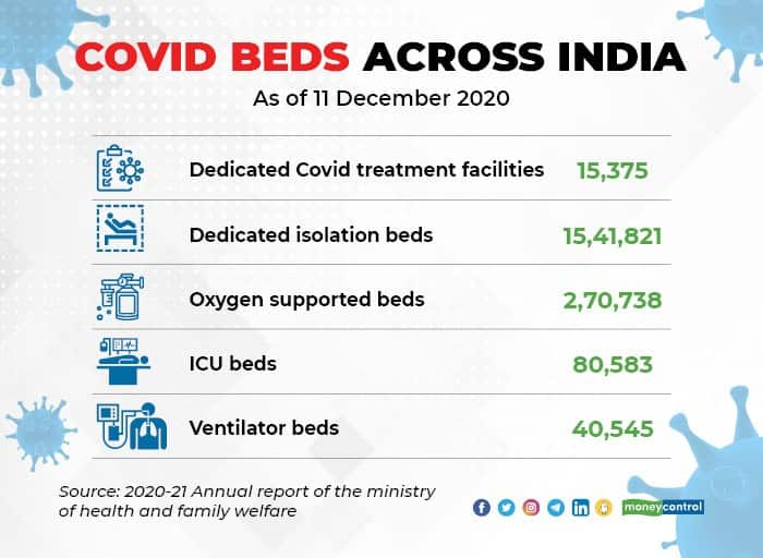 Covid beds data