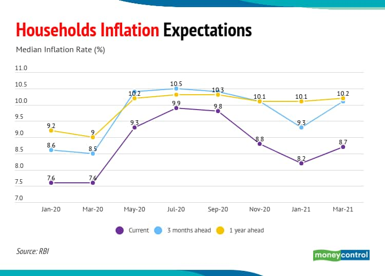 House hold inflation and expectation 08042021