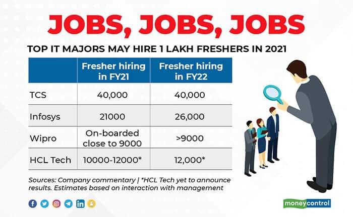 JOBS,-JOBS,-JOBS hiring IT
