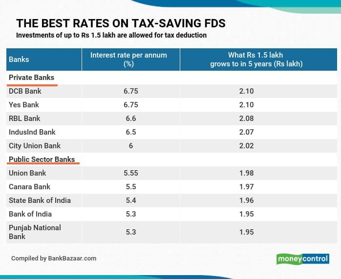 Tax saving FDs_Apr