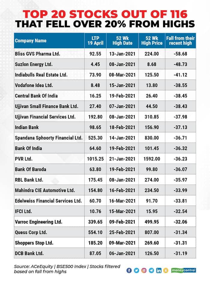 Top 20 stocks 2004_001