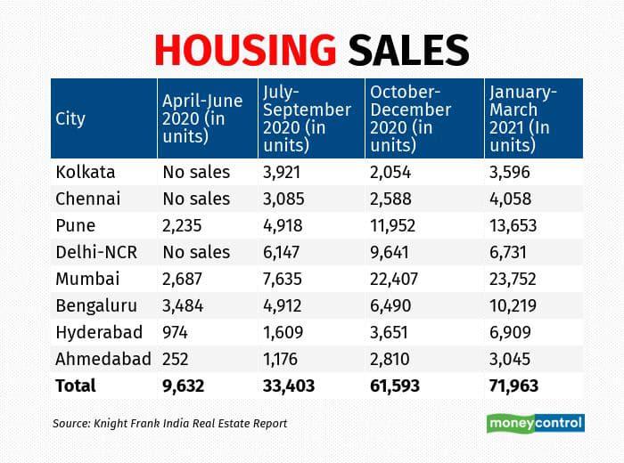 housing sales