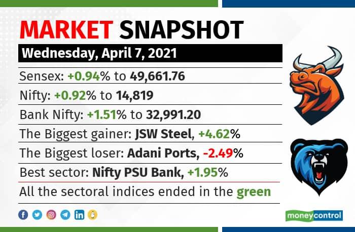 market snapshot 0704