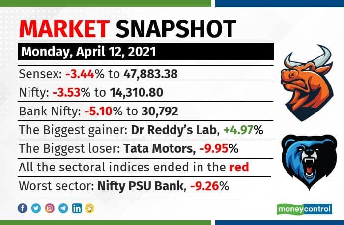 market snapshot 1204