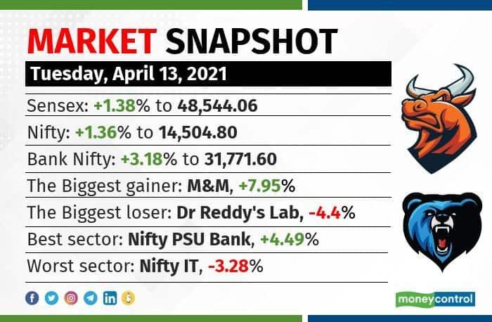 market snapshot 1304