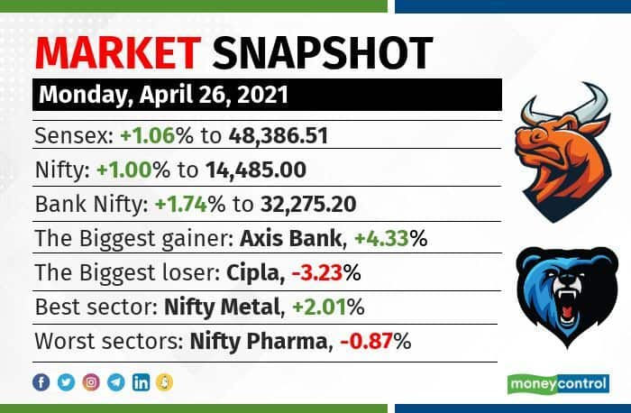market snapshot 2604