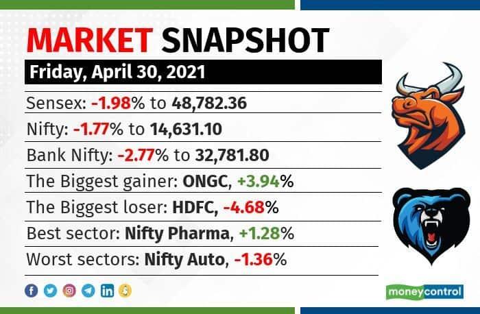 market snapshot 3004