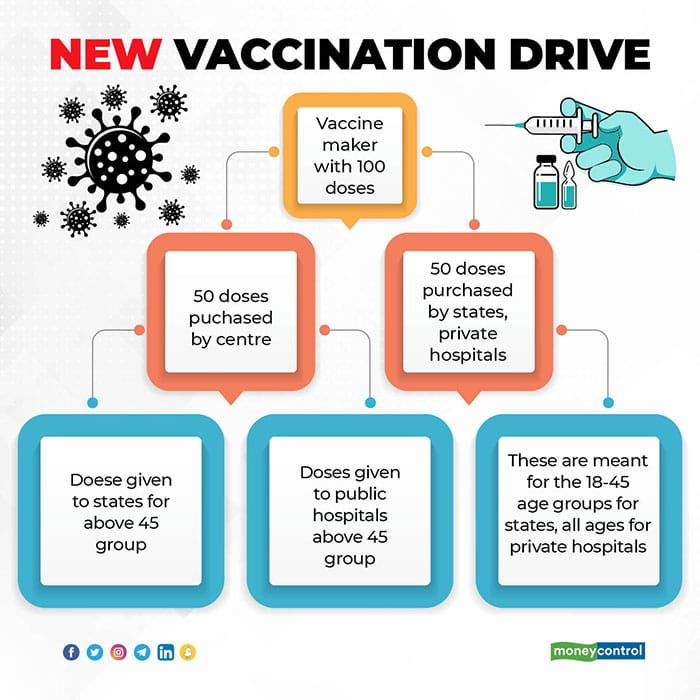 new-vaccine-drive