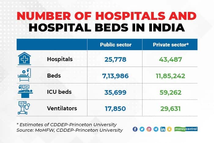 number of hospitals
