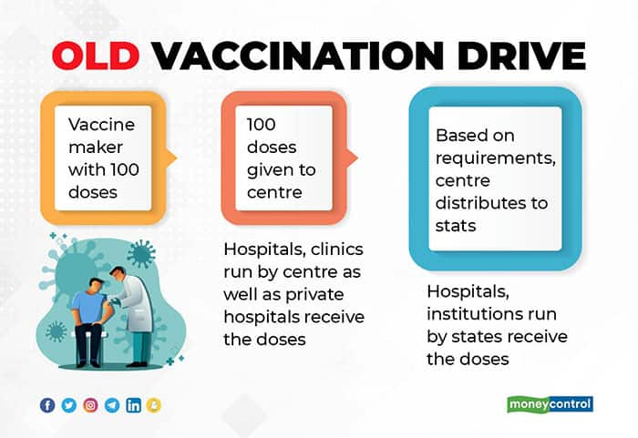 old-vaccine-drive