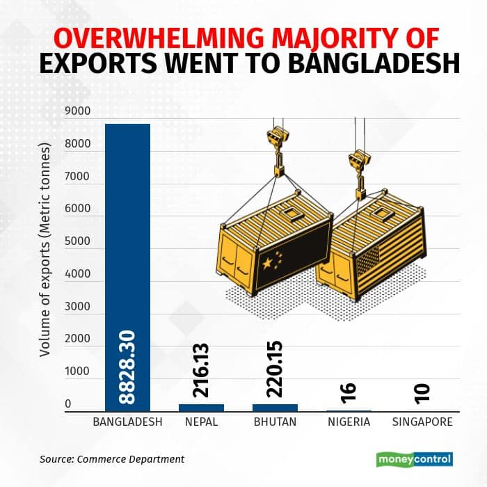 Bangladesh remains the biggest buyer of Oxygen from India.