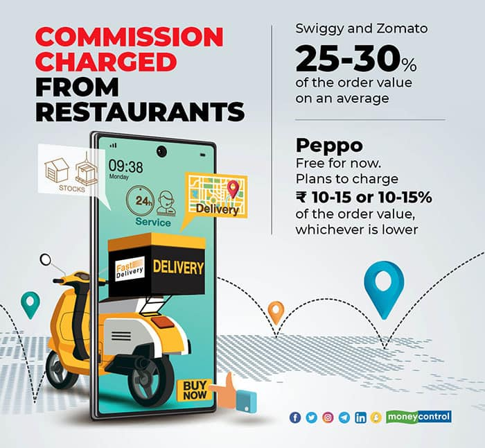 Commission-charged-from-restaurants