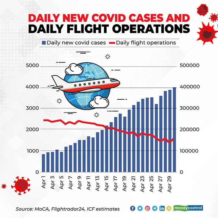 Daily-new-covid-cases-and-daily-flight-operations