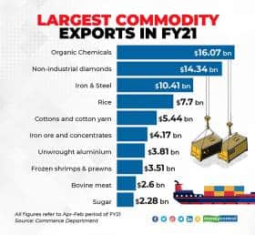 Largest-commodity-exports-in-FY21