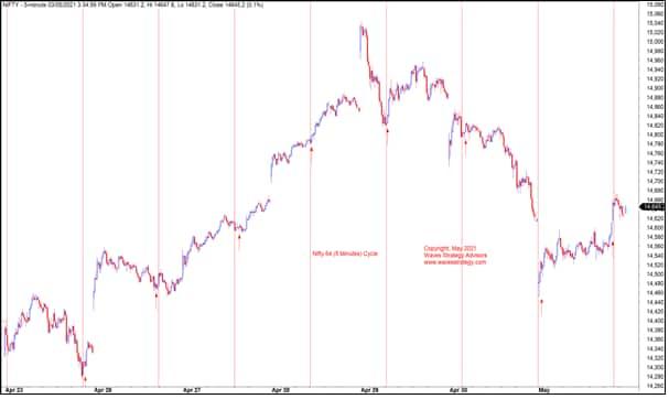 Nifty chart 2 FPI