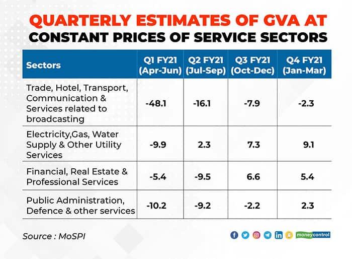 Quaterly-estimates-of-GVA-at-constant-prices-of-service-sectors