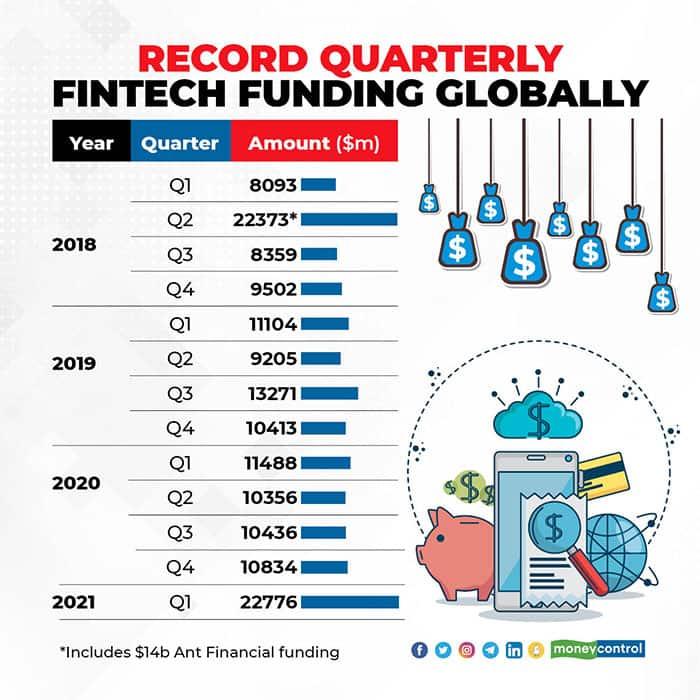 Record-quarterly-fintech-funding-globally-R