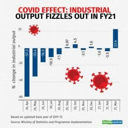 Industrial output contracted during as many as 8 months in FY21.