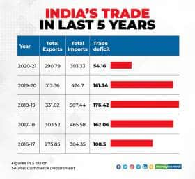 indias-trade-in-last-5-years