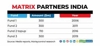 matrix-partners-india