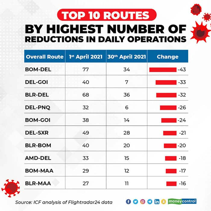 top-10-routes-by-numbers