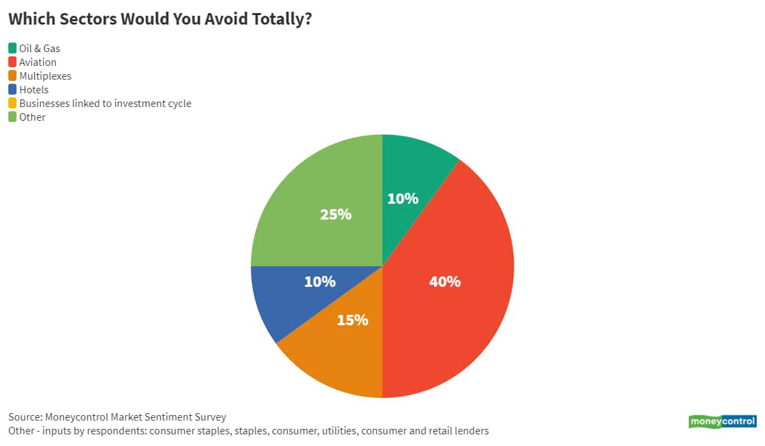 07_Which sectors would you avoid totally_ June 14