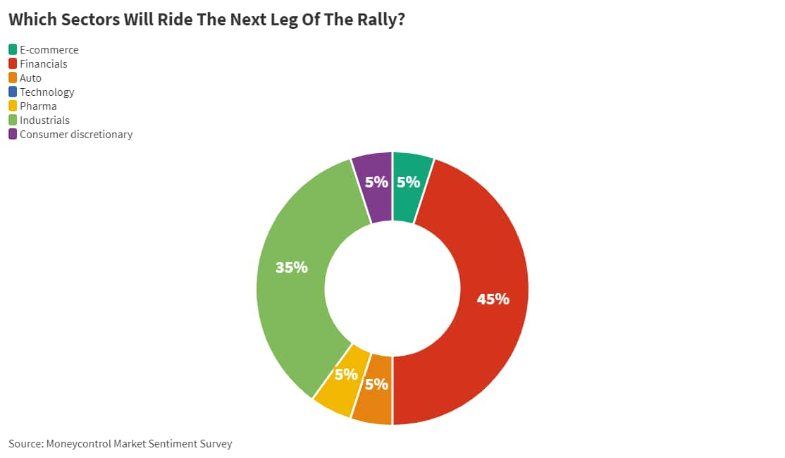 08_Which sectors will ride the next leg of the rally__June 14