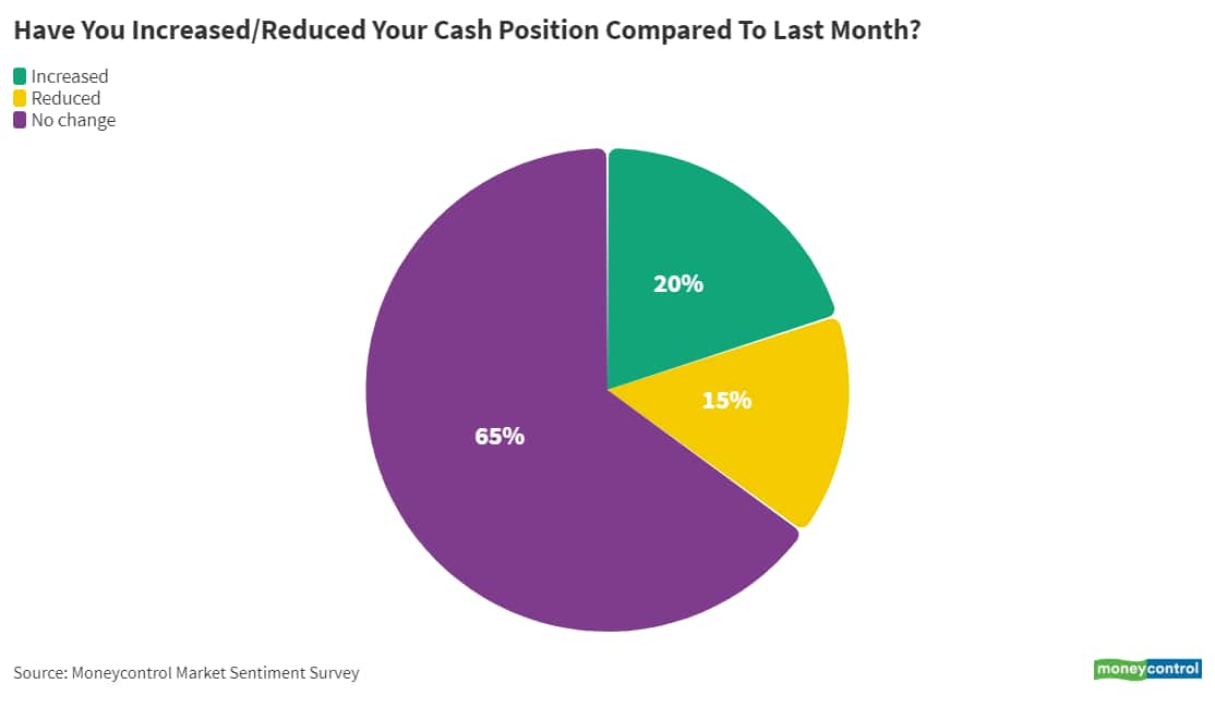 10_Have you increased_reduced your cash position compared to last month__June 14