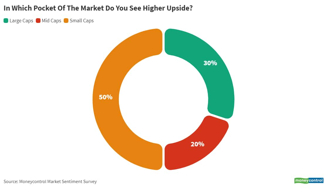 11_In which pocket of the market do you see higher upside__June 14