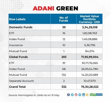 Adani Owners 1606_001