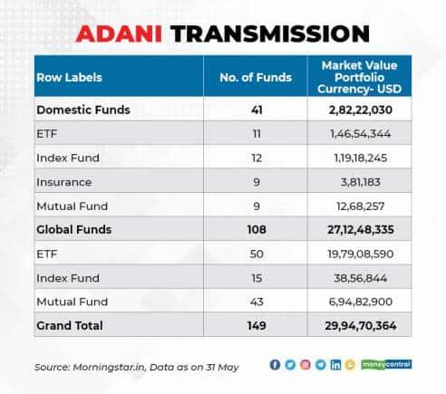Adani Owners 1606_003