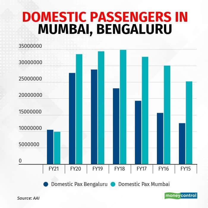 Domestic passengers in Mumbai, Bengaluru