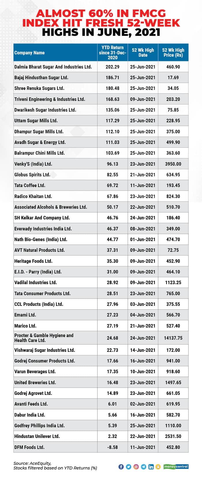 FMCG stocks 2806_003