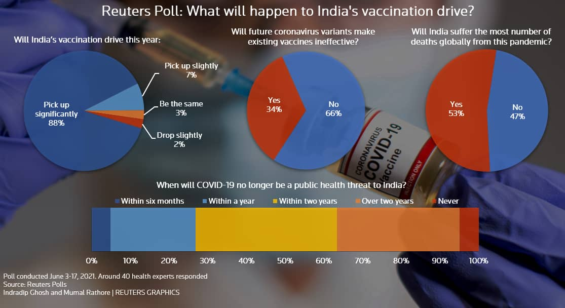 Reuters Poll- India Covid-19 outlook