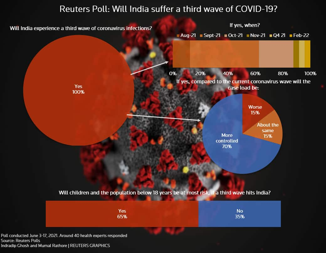 Reuters Poll- Possibility of Covid-19 third wave