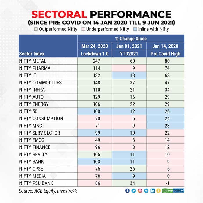 Sectoral-Performance-(since-pre-Covid