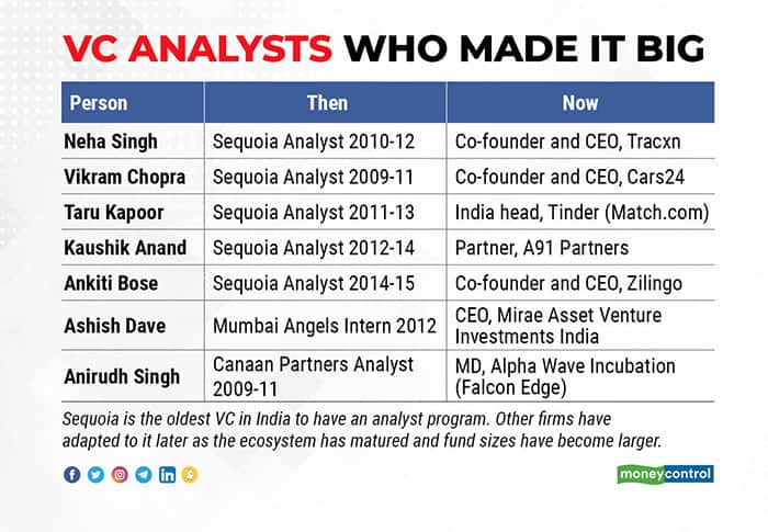 VC-analysts-who-made-it-big-R