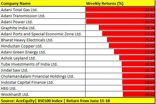 Weekly Return 19 June