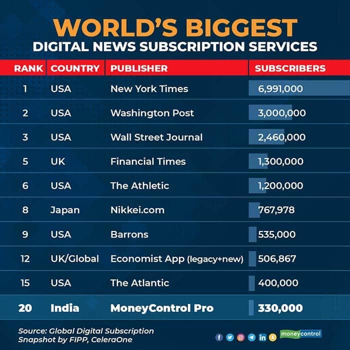 World's-Biggest-digital-news-subscribers-service-R2