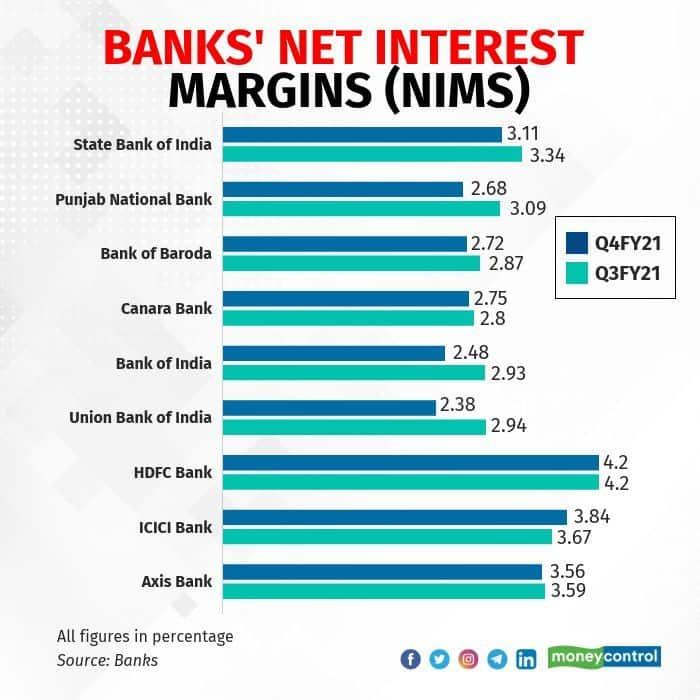 banks-net-interest-margins-nims