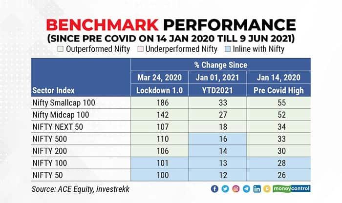 benchmark-performance