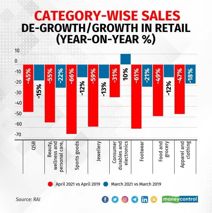 Retail sales hit in April