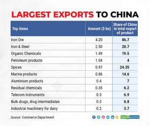 Raw materials still dominate exports to China and with commodity prices rising in FY21, export value zoomed.