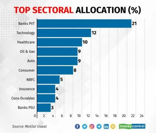 top sectoral 2206