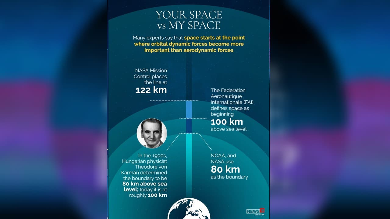 Many experts say that space starts at the point where orbital dynamic forces become more important than aerodynamic forces. (Image: News18 Creative)