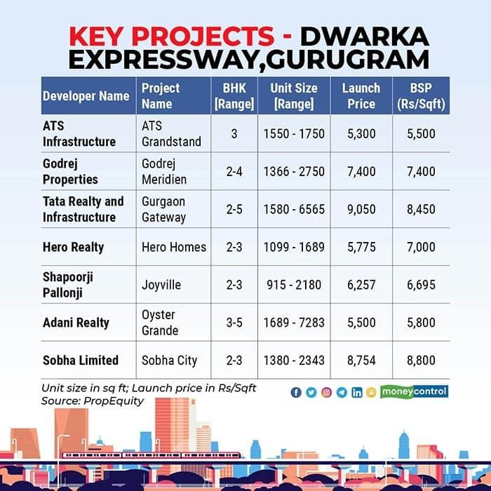 Dwarka-Expressway real estate prices for Areas Watch Gurugram