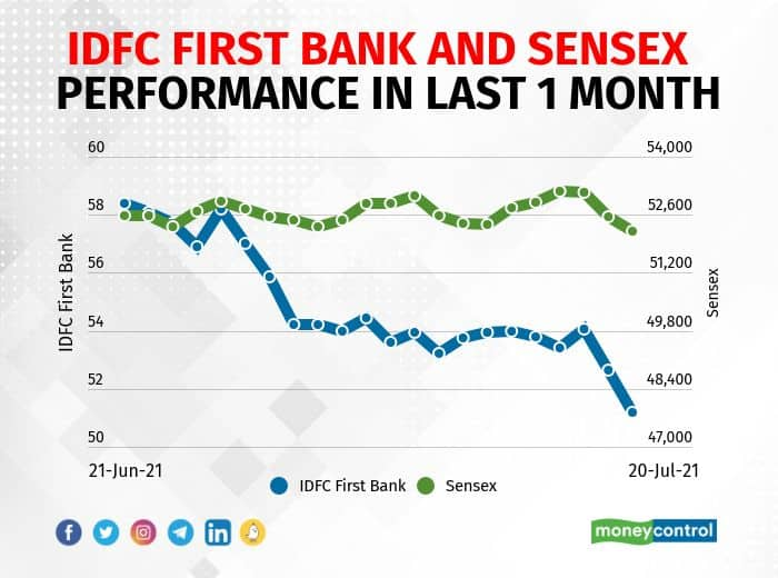 IDFC First Bank: The RBI said IDFC can exit as promoter of IDFC FIRST Bank after the expiry of lock-in period of 5 years. IDFC holds 36.56% in IDFC First Bank.