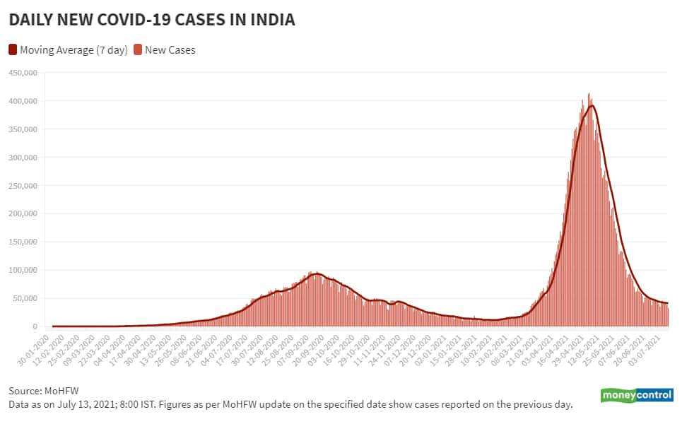 July 13 Daily New Cases and Moving Avg